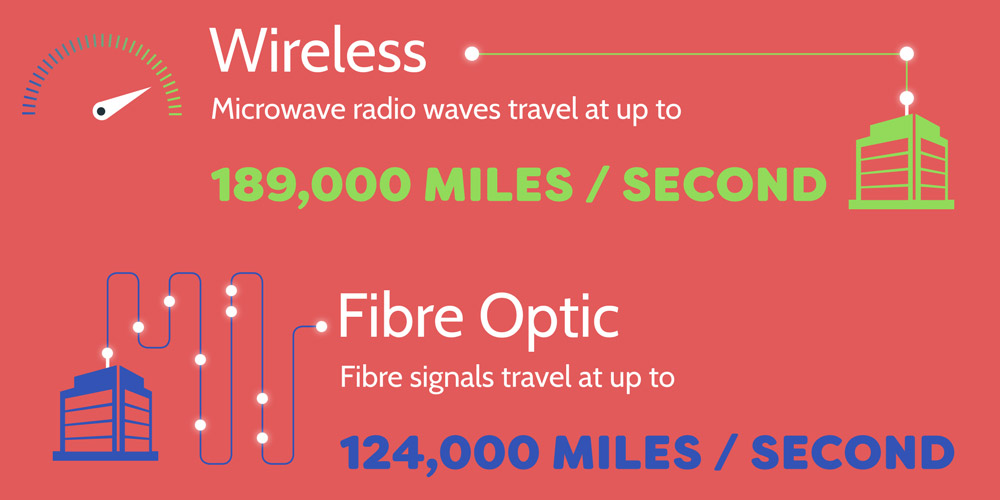 Microwave radio waves travel at up to 189,000 miles per second.