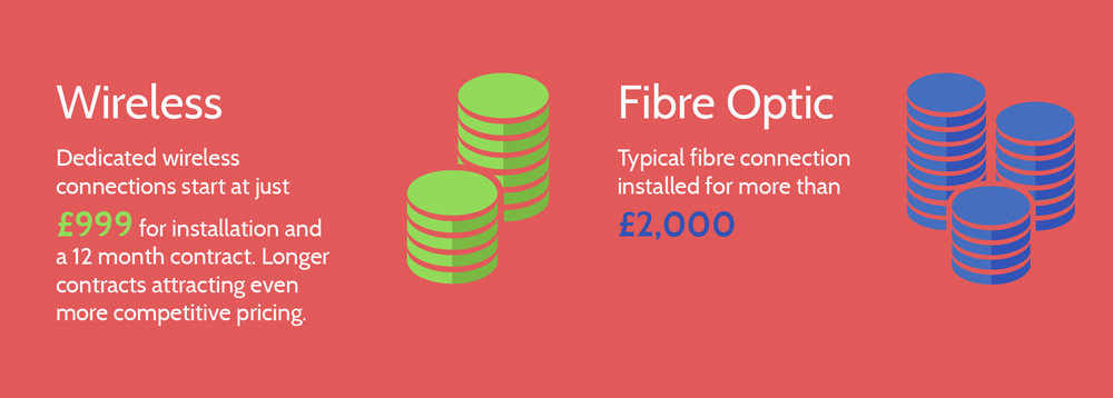 You'd expect Line of Sight broadband technology to be more expensive than traditional fibre optic connectivity, however in truth the costs are often comparable or in some cases even lower than fibre connections.